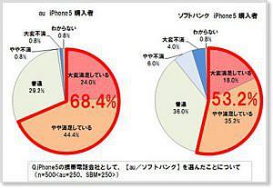 au版iPhone 5購入者の満足度、SBMを上回る 他【PLATZ Newa】2012/10/21