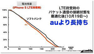 SoftBankのiPhone 5、電池の持ちを改善 他【PLATZ News】2012/11/01